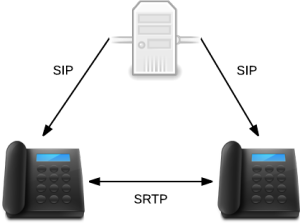 SRTP Protocol
