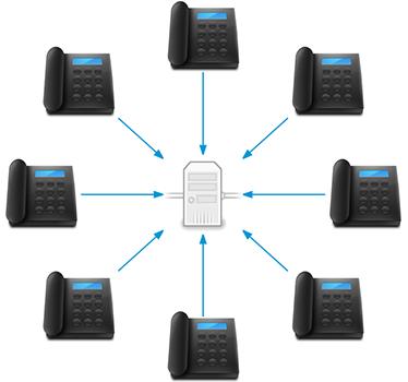 SIP-Server