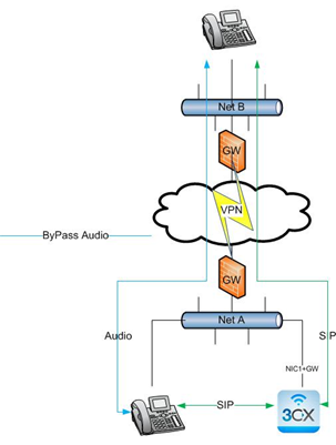 Network configurations 3cx phone system supports public network vpn ccuart Images