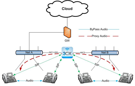 Network configurations 3cx phone system supports segregated voip network ccuart Image collections