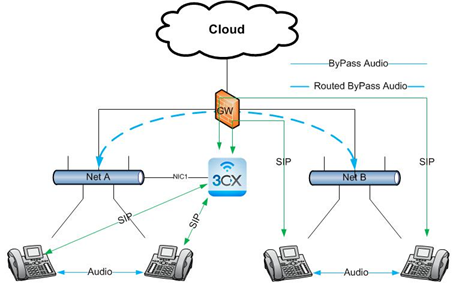 Network configurations 3cx phone system supports in a routed network you typically have two or more networks which are already segregated such as for example one network is used by one department and ccuart Images